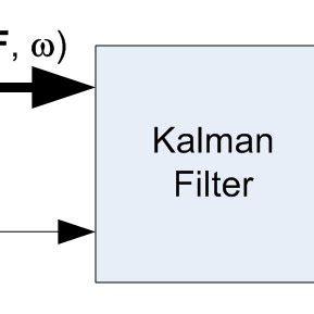 Research Paper On Kalman Filter